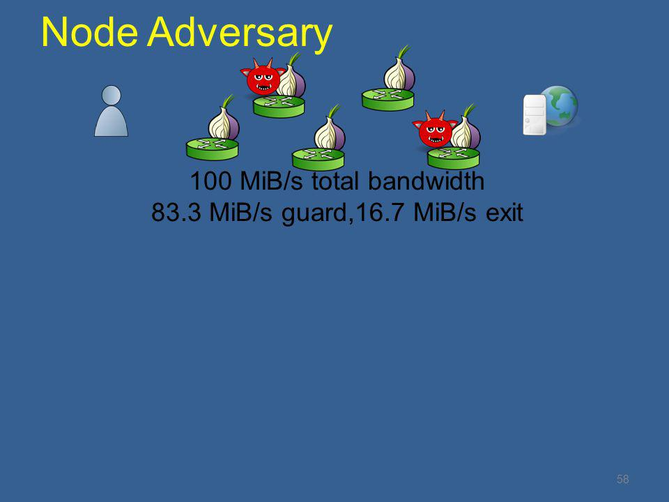 58 Node Adversary 100 MiB/s total bandwidth 83.3 MiB/s guard,16.7 MiB/s exit