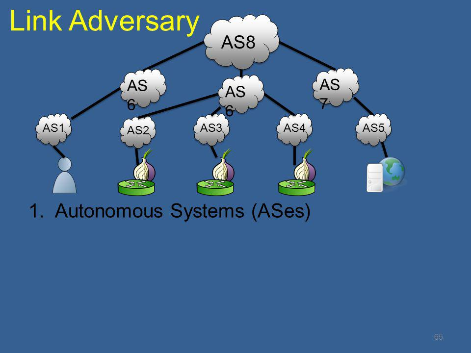 Link Adversary AS1 AS2 AS3AS4AS5 AS 6 AS8 AS 7 1.Autonomous Systems (ASes) AS 6 65