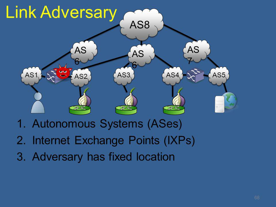 Link Adversary 1.Autonomous Systems (ASes) 2.Internet Exchange Points (IXPs) 3.Adversary has fixed location AS1 AS2 AS3AS4AS5 AS 6 AS8 AS 7 AS 6 68