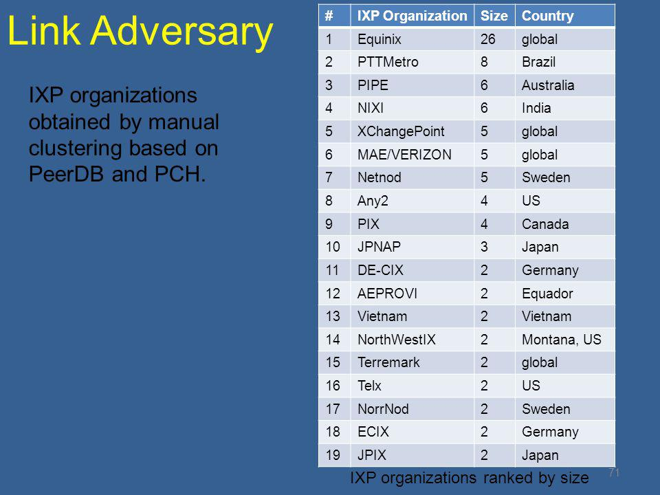 Link Adversary 71 #IXP OrganizationSizeCountry 1Equinix26global 2PTTMetro8Brazil 3PIPE6Australia 4NIXI6India 5XChangePoint5global 6MAE/VERIZON5global 7Netnod5Sweden 8Any24US 9PIX4Canada 10JPNAP3Japan 11DE-CIX2Germany 12AEPROVI2Equador 13Vietnam2 14NorthWestIX2Montana, US 15Terremark2global 16Telx2US 17NorrNod2Sweden 18ECIX2Germany 19JPIX2Japan IXP organizations ranked by size IXP organizations obtained by manual clustering based on PeerDB and PCH.