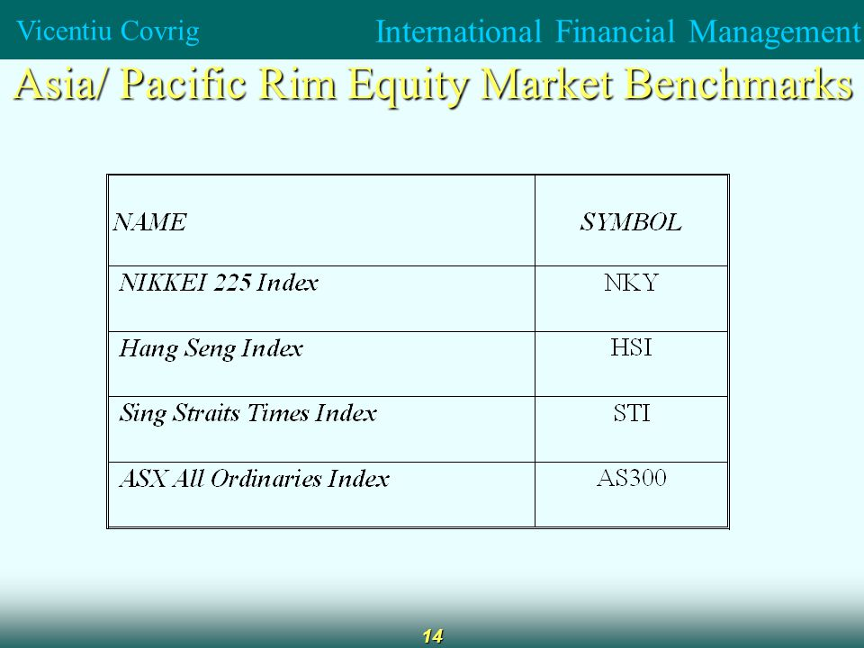 International Financial Management Vicentiu Covrig 14 Asia/ Pacific Rim Equity Market Benchmarks
