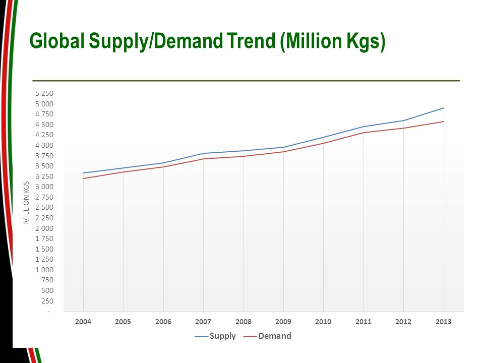 Global Supply/Demand Trend (Million Kgs)