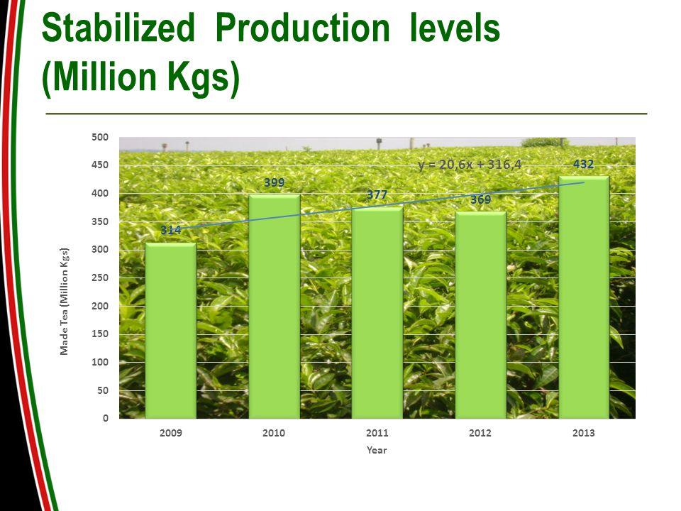 Stabilized Production levels (Million Kgs)
