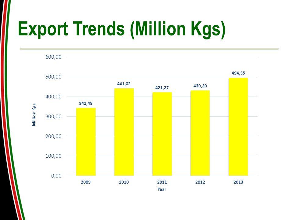 Export Trends (Million Kgs)