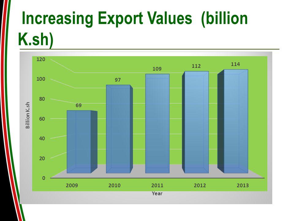 Increasing Export Values (billion K.sh)