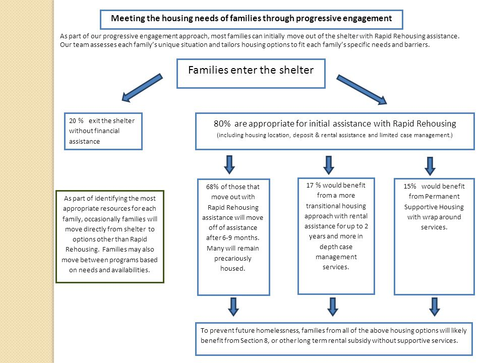 Meeting the housing needs of families through progressive engagement As part of our progressive engagement approach, most families can initially move out of the shelter with Rapid Rehousing assistance.