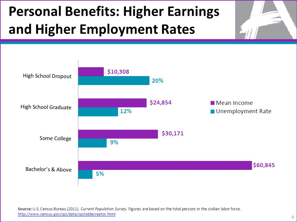 Personal Benefits: Higher Earnings and Higher Employment Rates 4 Source: U.S. Census Bureau (2011). Current Population Survey. Figures are based on th