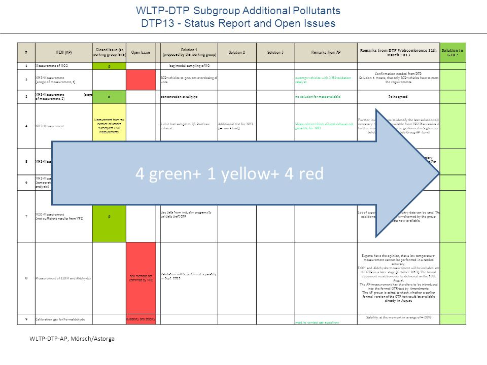 WLTP-DTP-AP, Mörsch/Astorga WLTP-DTP Subgroup Additional Pollutants DTP13 - Status Report and Open Issues #ITEM (AP) Closed Issue (at working group level) Open Issue Solution 1 (proposed by the working group) Solution 2Solution 3Remarks from AP Remarks from DTP Webconference 11th March 2013 Solution in GTR .
