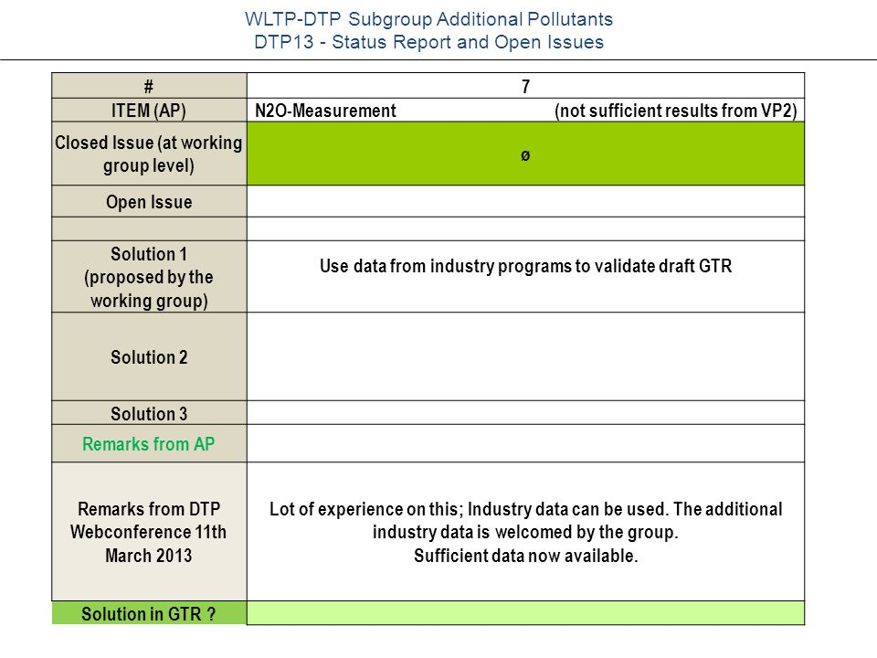 WLTP-DTP-AP, Mörsch/Astorga WLTP-DTP Subgroup Additional Pollutants DTP13 - Status Report and Open Issues #7 ITEM (AP)N2O-Measurement (not sufficient results from VP2) Closed Issue (at working group level) ø Open Issue Solution 1 (proposed by the working group) Use data from industry programs to validate draft GTR Solution 2 Solution 3 Remarks from AP Remarks from DTP Webconference 11th March 2013 Lot of experience on this; Industry data can be used.