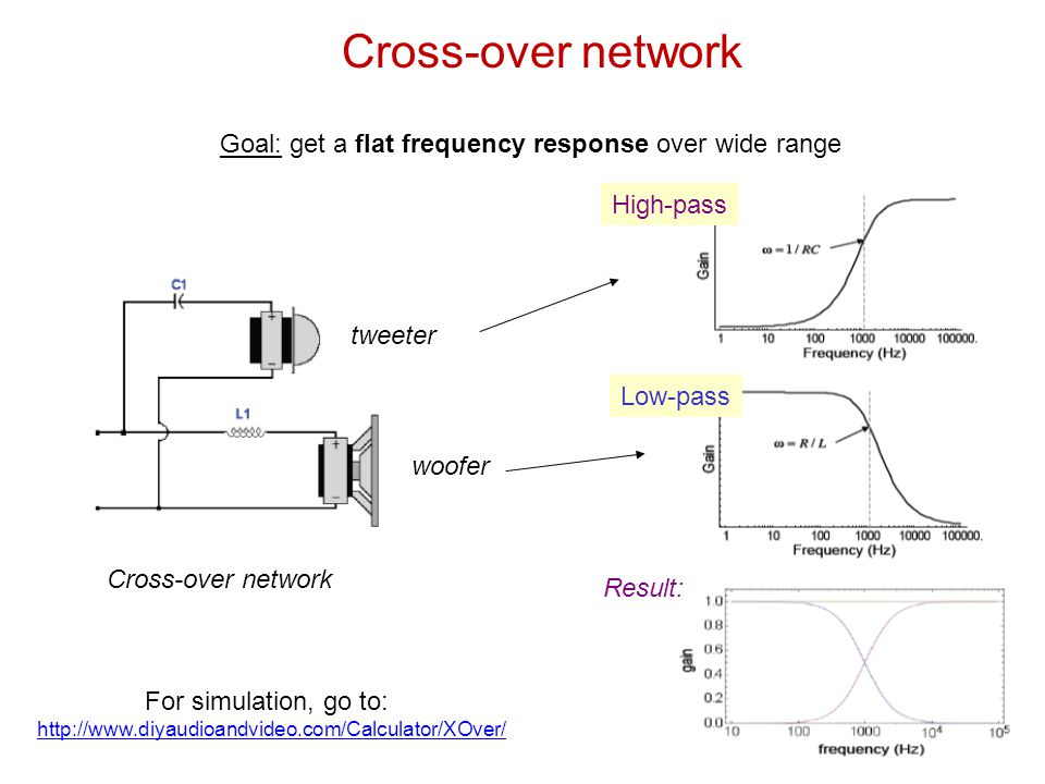 Cross-over network Goal: get a flat frequency response over wide range Cross-over network tweeter woofer For simulation, go to: http://www.diyaudioandvideo.com/Calculator/XOver/ High-pass Low-pass Result: