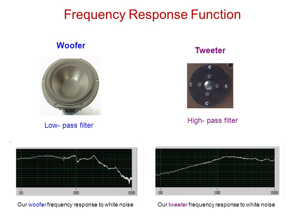Woofer Frequency Response Function Low- pass filter Tweeter High- pass filter Our woofer frequency response to white noiseOur tweeter frequency response to white noise