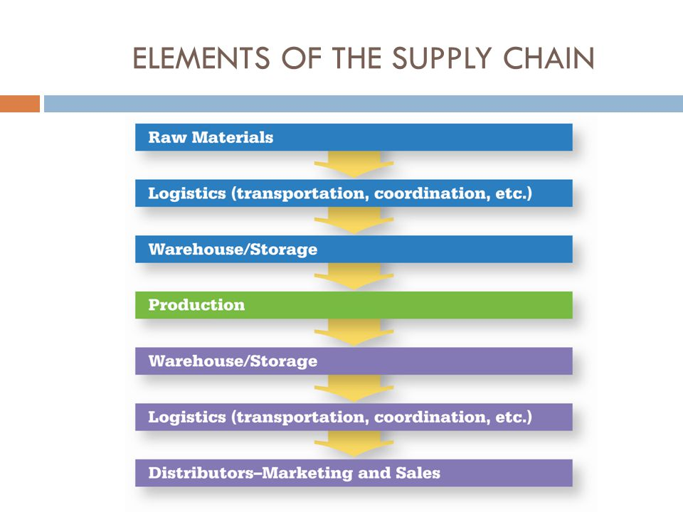 ELEMENTS OF THE SUPPLY CHAIN