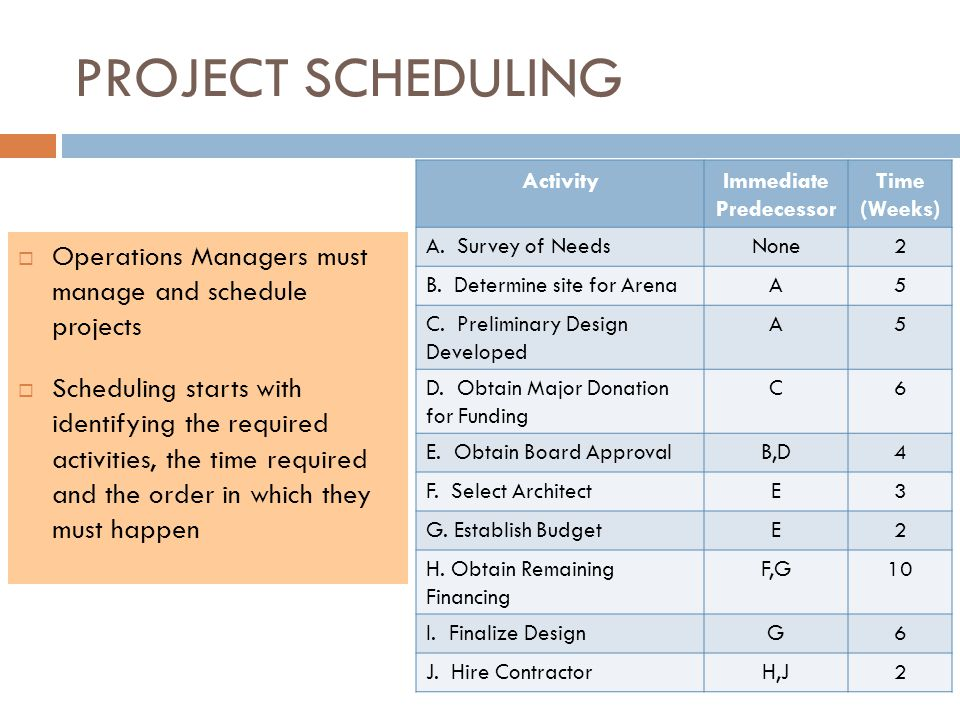 PROJECT SCHEDULING  Operations Managers must manage and schedule projects  Scheduling starts with identifying the required activities, the time required and the order in which they must happen ActivityImmediate Predecessor Time (Weeks) A.
