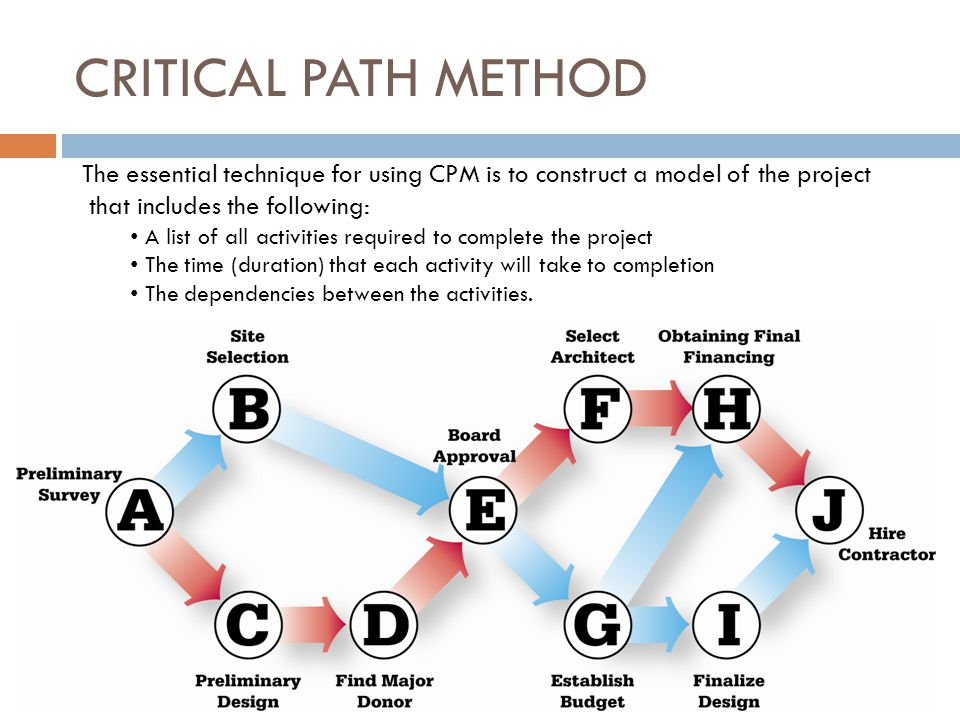 CRITICAL PATH METHOD The essential technique for using CPM is to construct a model of the project that includes the following: A list of all activities required to complete the project The time (duration) that each activity will take to completion The dependencies between the activities.