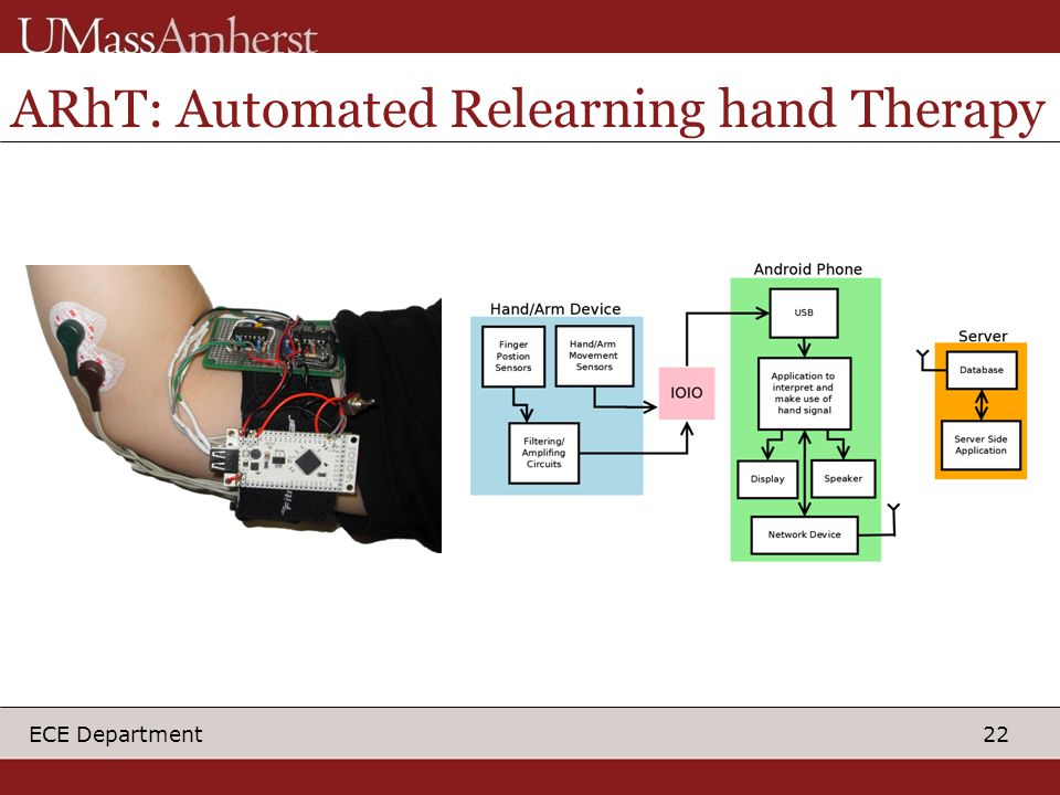 22 ECE Department ARhT: Automated Relearning hand Therapy