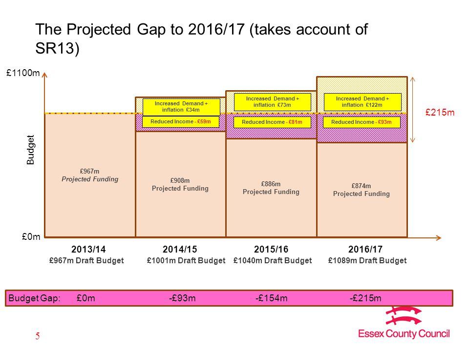 £0m £1100m £967m Projected Funding £908m Projected Funding £886m Projected Funding £874m Projected Funding £1001m Draft Budget£1040m Draft Budget£1089m Draft Budget 2013/142014/152015/162016/17 Reduced Income - £59m Reduced Income - £81mReduced Income - £93m £967m Draft Budget Increased Demand + inflation £34m Increased Demand + inflation £73m Increased Demand + inflation £122m Budget Gap:£0m-£93m-£154m-£215m £215m Budget The Projected Gap to 2016/17 (takes account of SR13) 5