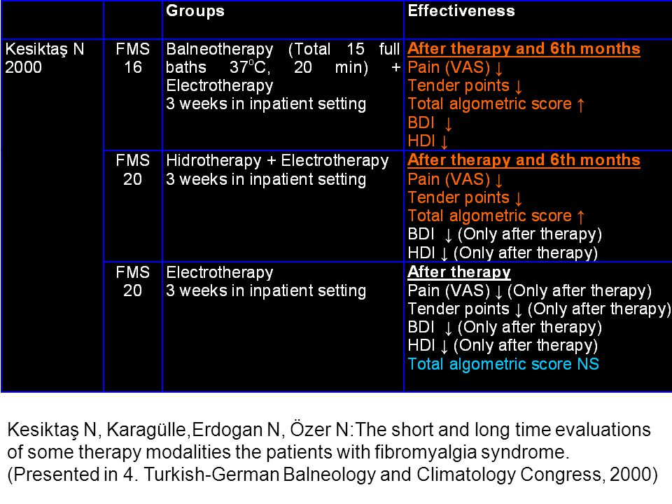 Kesiktaş N, Karagülle,Erdogan N, Özer N:The short and long time evaluations of some therapy modalities the patients with fibromyalgia syndrome.