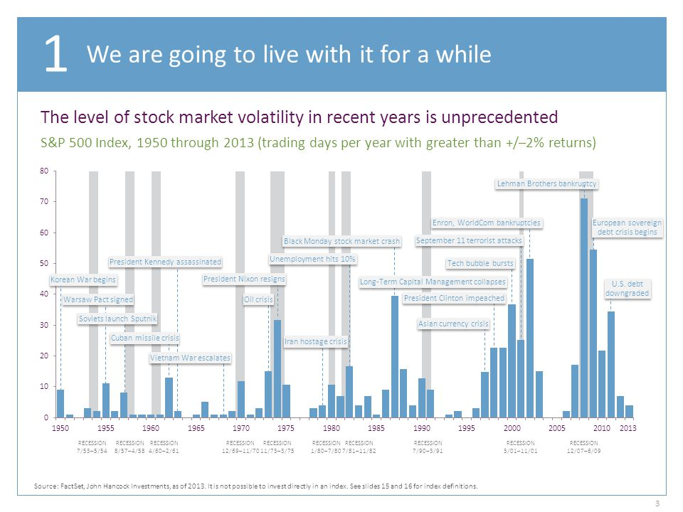 Nowhere to hide Source: FactSet, as of 2013.Please see slides 15 and 16 for index definitions.