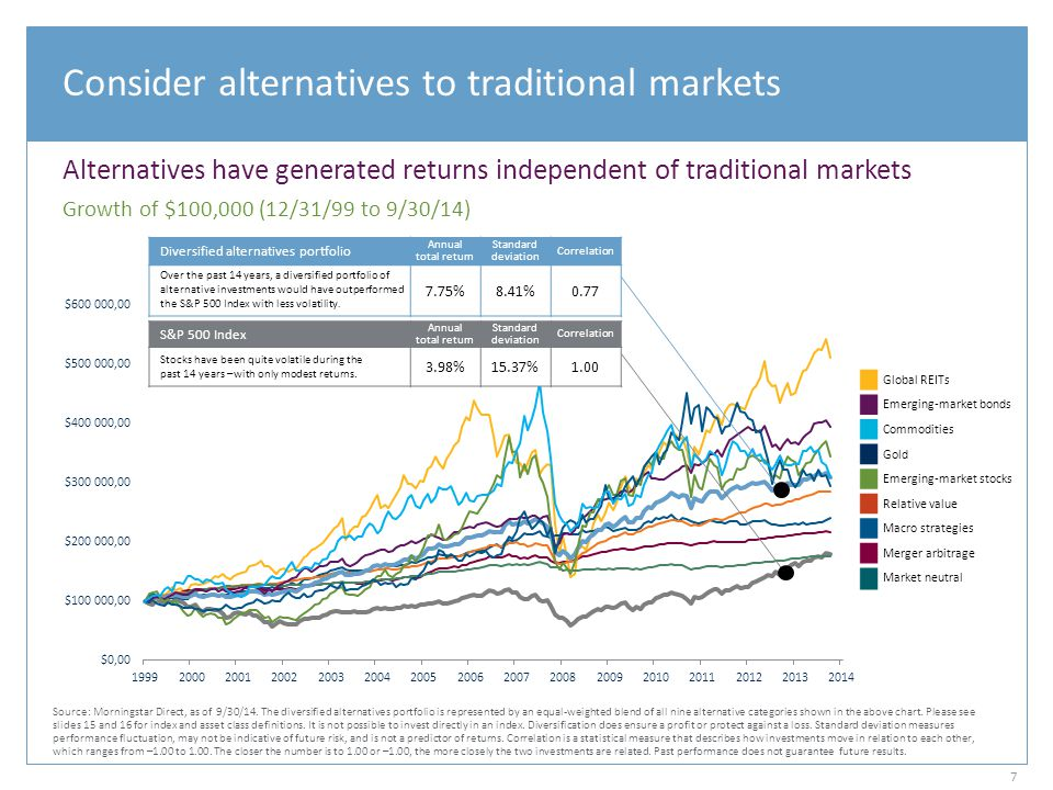 The benefits of being different Many alternative assets and strategies have shown low correlation to stocks Global REITs Real estate investment trusts that typically own and operate income-producing property 0.63 Emerging-market bonds Debt securities issued by developing countries, frequently with different economic drivers and rates of inflation than developed nations 0.53 Commodities Markets where contracts for raw materials such as wheat are exchanged 0.33 Gold A commodity traditionally used as a store of value and a hedge against inflation 0.06 Emerging-market stocks Stocks of nations experiencing rapid growth and industrialization, often with a nascent but growing middle class 0.78 Relative value A strategy predicated on realization of a valuation discrepancy in the relationship between multiple securities 0.58 Macro strategies Top-down strategies in which the investment process is predicated on movements in underlying economic variables 0.20 Merger arbitrage A strategy focused on securities of companies that are engaged in a corporate transaction 0.55 Market neutral An investment strategy that hedges out specific market risks 0.25 Source: Morningstar Direct, as of 9/30/14.