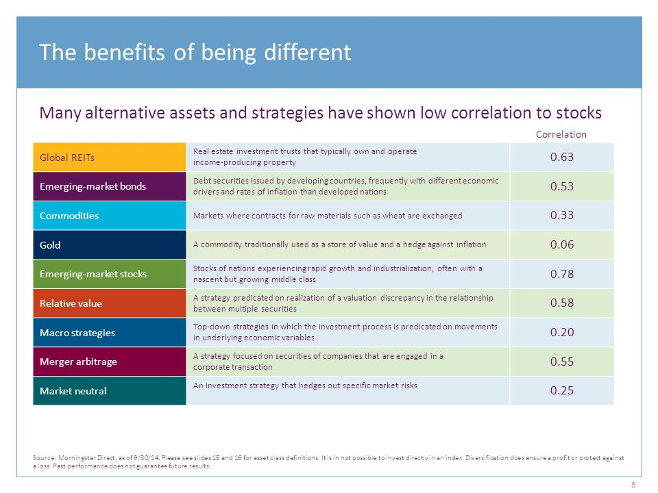 The benefits of being different Many alternative assets and strategies have shown low correlation to stocks Global REITs Real estate investment trusts