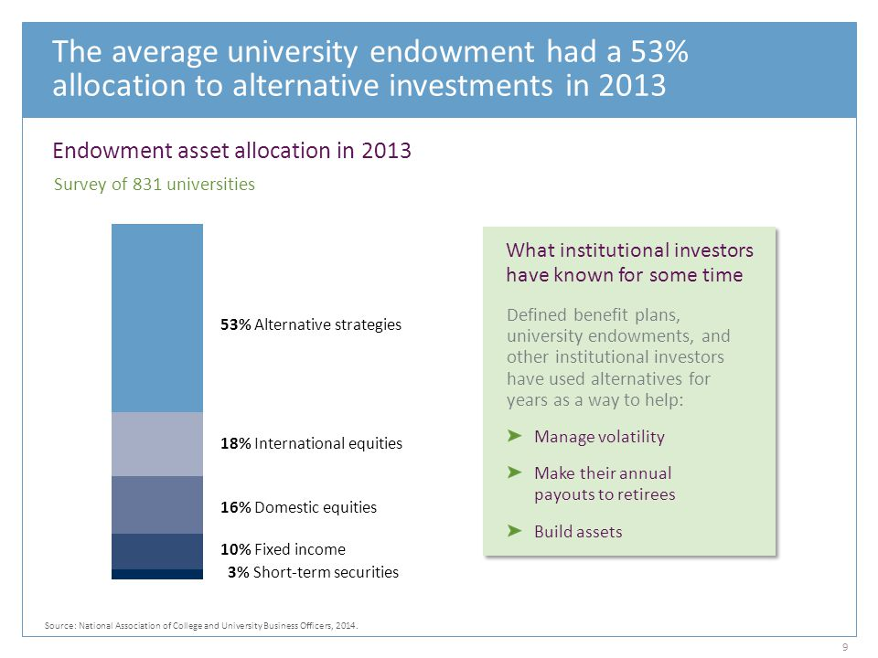 The average university endowment had a 53% allocation to alternative investments in 2013 Endowment asset allocation in 2013 53% Alternative strategies