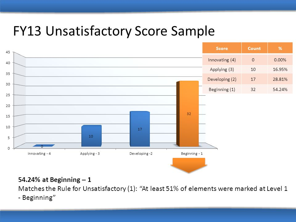 FY13 Unsatisfactory Score Sample ScoreCount% Innovating (4)00.00% Applying (3)1016.95% Developing (2)1728.81% Beginning (1)3254.24% 54.24% at Beginnin