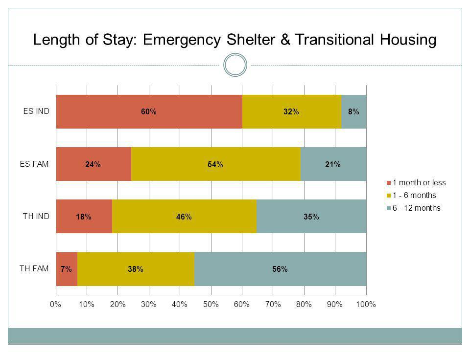 Length of Stay: Emergency Shelter & Transitional Housing