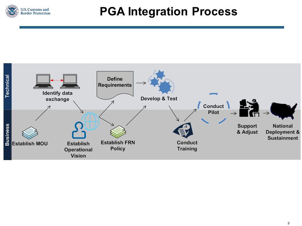 9 PGA Integration Process