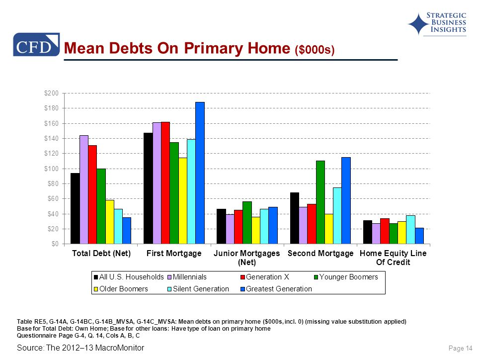 Source: The 2012–13 MacroMonitor Mean Debts On Primary Home ($000s) Page 14 Table RE5, G-14A, G-14BC, G-14B_MVSA, G-14C_MVSA: Mean debts on primary home ($000s, incl.
