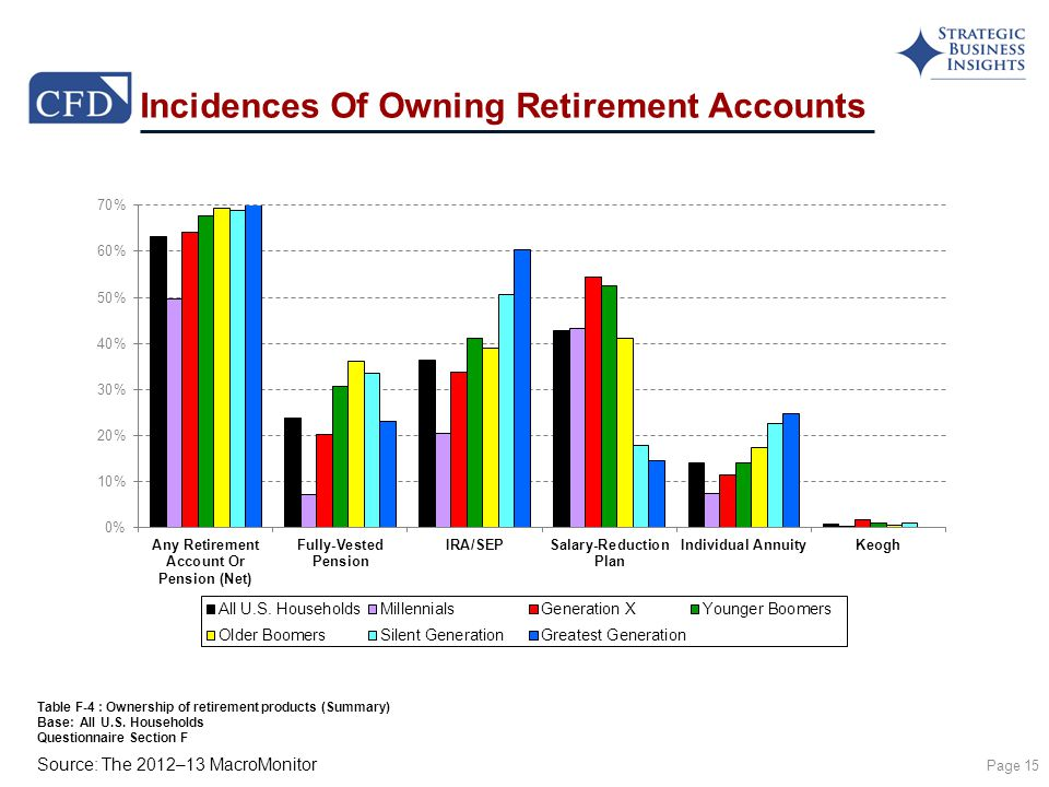 Source: The 2012–13 MacroMonitor Incidences Of Owning Retirement Accounts Page 15 Table F-4 : Ownership of retirement products (Summary) Base: All U.S.