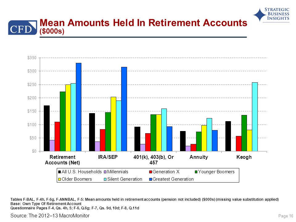 Source: The 2012–13 MacroMonitor Mean Amounts Held In Retirement Accounts ($000s) Page 16 Tables F-BAL, F-4h, F-6g, F-ANNBAL, F-5: Mean amounts held in retirement accounts (pension not included) ($000s) (missing value substitution applied) Base: Own Type Of Retirement Account Questionnaire Pages F-4, Qs.