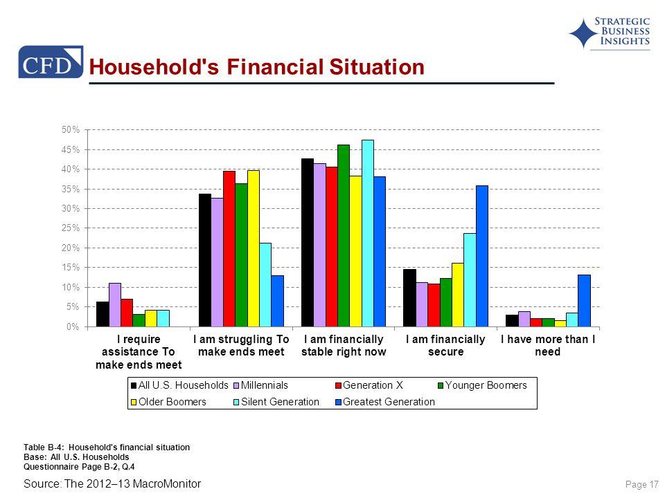 Source: The 2012–13 MacroMonitor Household s Financial Situation Page 17 Table B-4: Household s financial situation Base: All U.S.