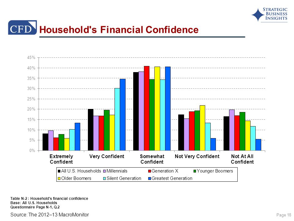 Source: The 2012–13 MacroMonitor Household s Financial Confidence Page 18 Table N-2 : Household s financial confidence Base: All U.S.