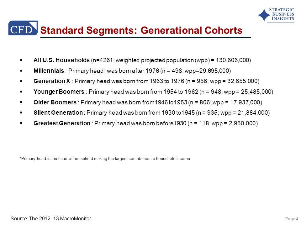 Source: The 2012–13 MacroMonitor Standard Segments: Generational Cohorts Page 4  All U.S.