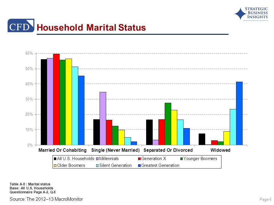 Source: The 2012–13 MacroMonitor Household Marital Status Page 6 Table A-8 : Marital status Base: All U.S.