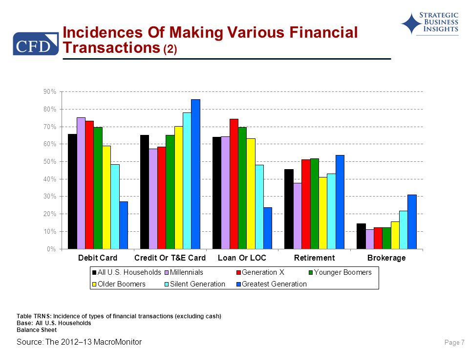 Source: The 2012–13 MacroMonitor Incidences Of Making Various Financial Transactions (2) Page 7 Table TRNS: Incidence of types of financial transactions (excluding cash) Base: All U.S.