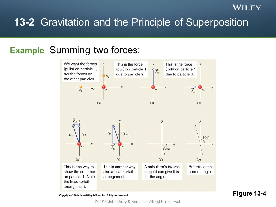 13-2 Gravitation and the Principle of Superposition Figure 13-4 Example Summing two forces: © 2014 John Wiley & Sons, Inc. All rights reserved.