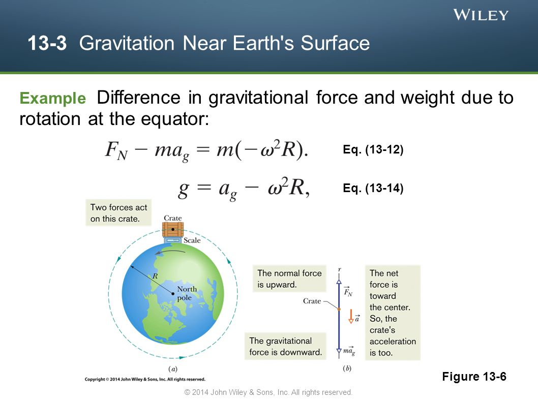 13-3 Gravitation Near Earth's Surface Figure 13-6 Example Difference in gravitational force and weight due to rotation at the equator: Eq. (13-12) Eq.