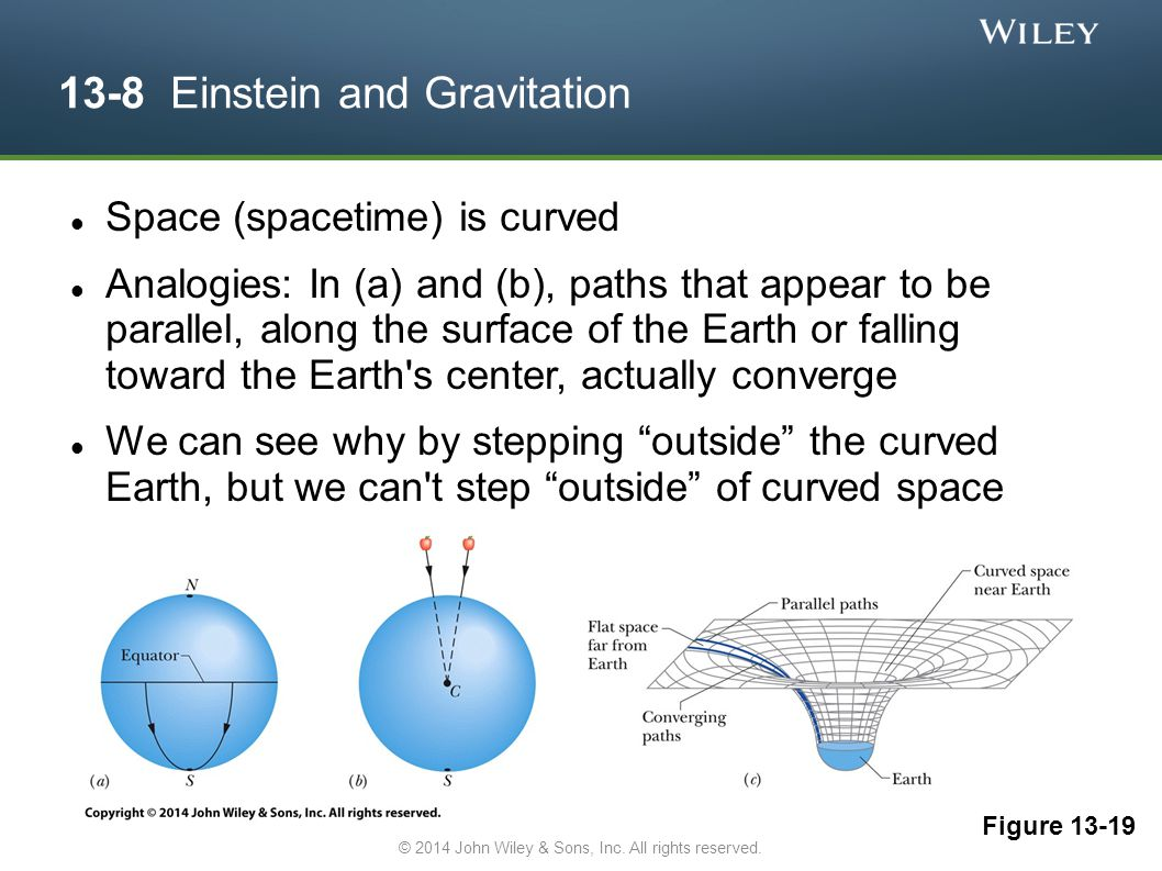 13-8 Einstein and Gravitation Space (spacetime) is curved Analogies: In (a) and (b), paths that appear to be parallel, along the surface of the Earth or falling toward the Earth s center, actually converge We can see why by stepping outside the curved Earth, but we can t step outside of curved space Figure 13-19 © 2014 John Wiley & Sons, Inc.