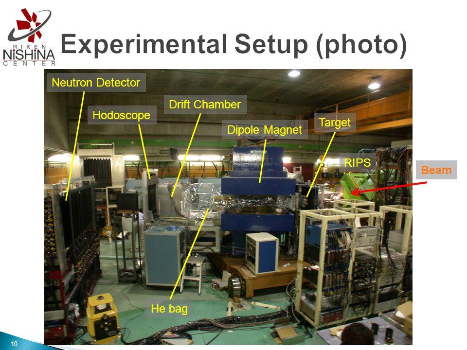 Dipole Magnet Target Drift Chamber He bag Hodoscope Neutron Detector RIPS Beam 10