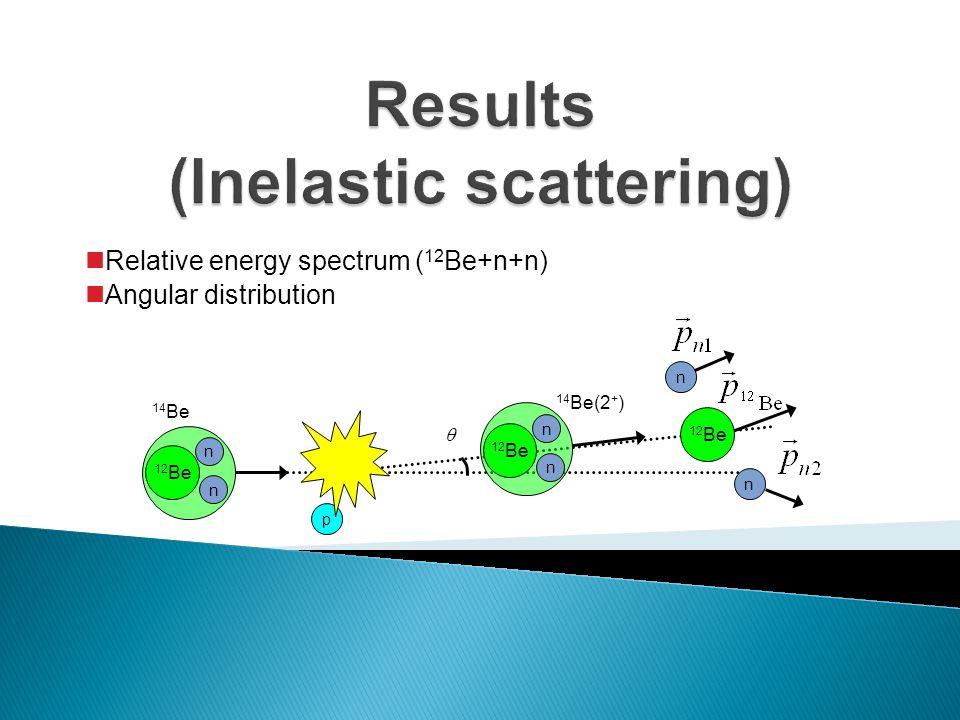 Relative energy spectrum ( 12 Be+n+n) Angular distribution p 12 Be n n 14 Be 12 Be n n  n n 14 Be(2 + )