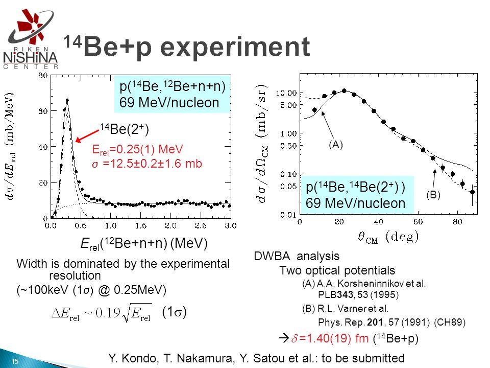 DWBA analysis Two optical potentials (A) A.A. Korsheninnikov et al.