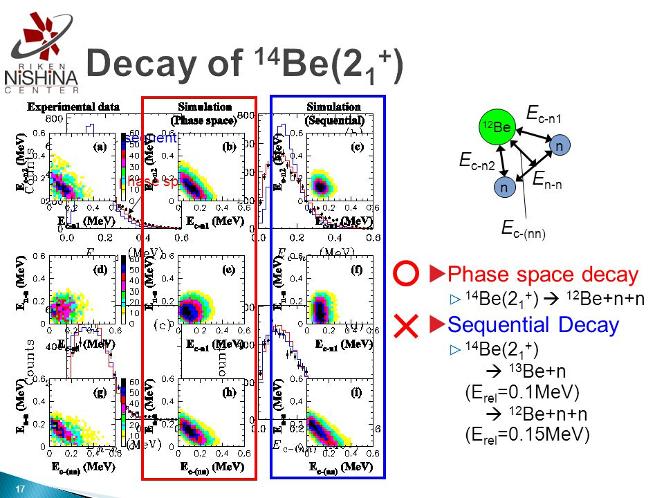  Phase space decay ▷ 14 Be(2 1 + )  12 Be+n+n  Sequential Decay ▷ 14 Be(2 1 + )  13 Be+n (E rel =0.1MeV)  12 Be+n+n (E rel =0.15MeV) sequential phase space 12 Be n n E c-n1 E n-n E c-n2 E c-(nn) 17