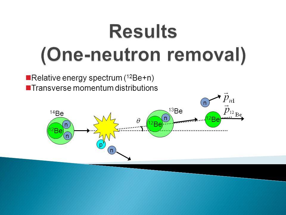 Relative energy spectrum ( 12 Be+n) Transverse momentum distributions p 12 Be n n 14 Be 12 Be n  n 13 Be n