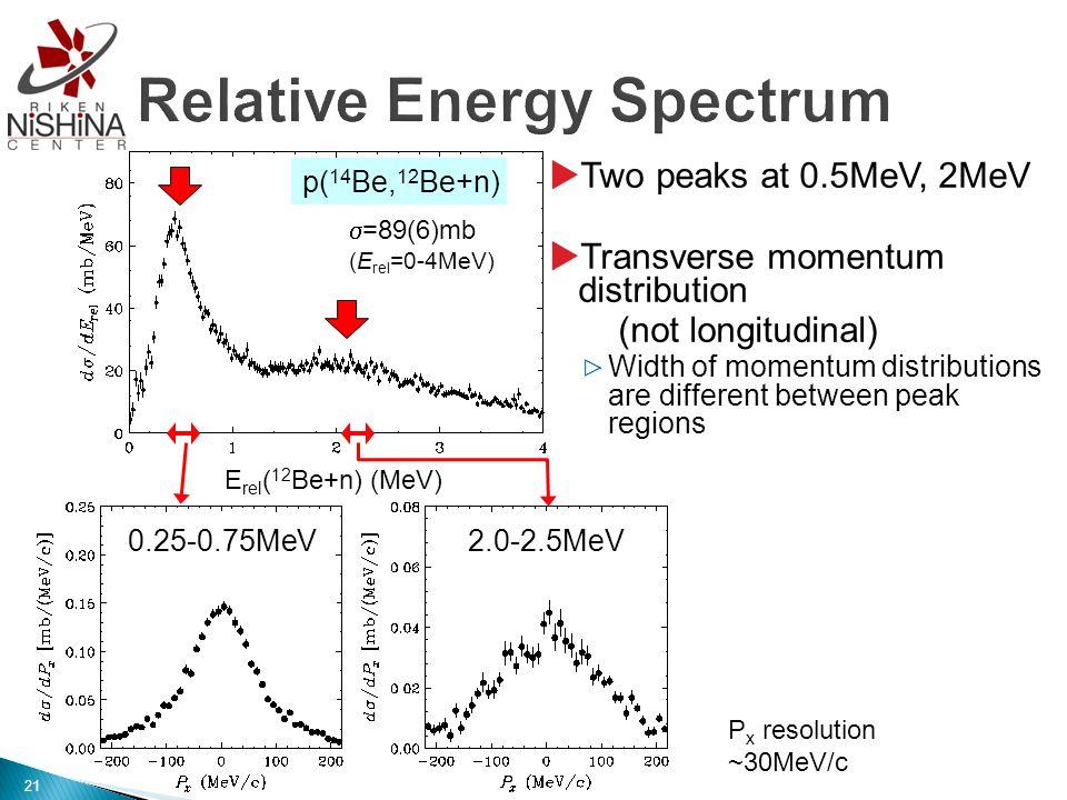  Two peaks at 0.5MeV, 2MeV  Transverse momentum distribution (not longitudinal) ▷ Width of momentum distributions are different between peak regions E rel ( 12 Be+n) (MeV) p( 14 Be, 12 Be+n)  =89(6)mb (E rel =0-4MeV) 0.25-0.75MeV2.0-2.5MeV P x resolution ~30MeV/c 21