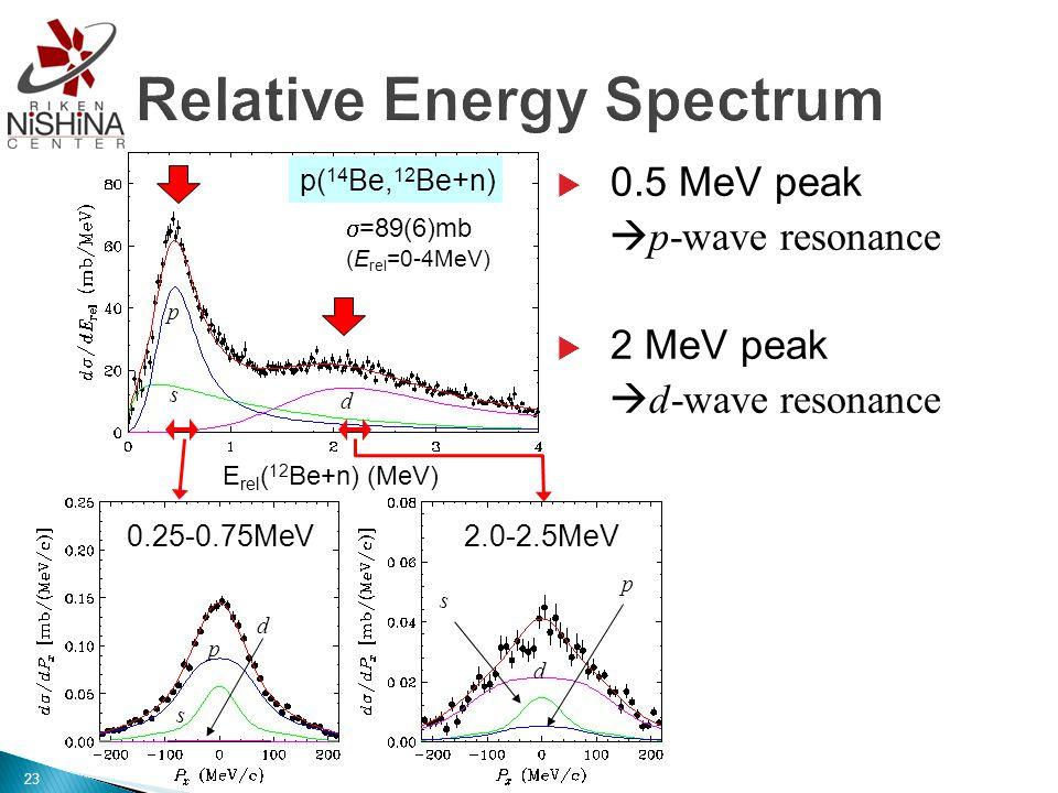  0.5 MeV peak  p-wave resonance  2 MeV peak  d-wave resonance p s d p s d E rel ( 12 Be+n) (MeV) p( 14 Be, 12 Be+n)  =89(6)mb (E rel =0-4MeV) 0.25-0.75MeV2.0-2.5MeV 23 p d s