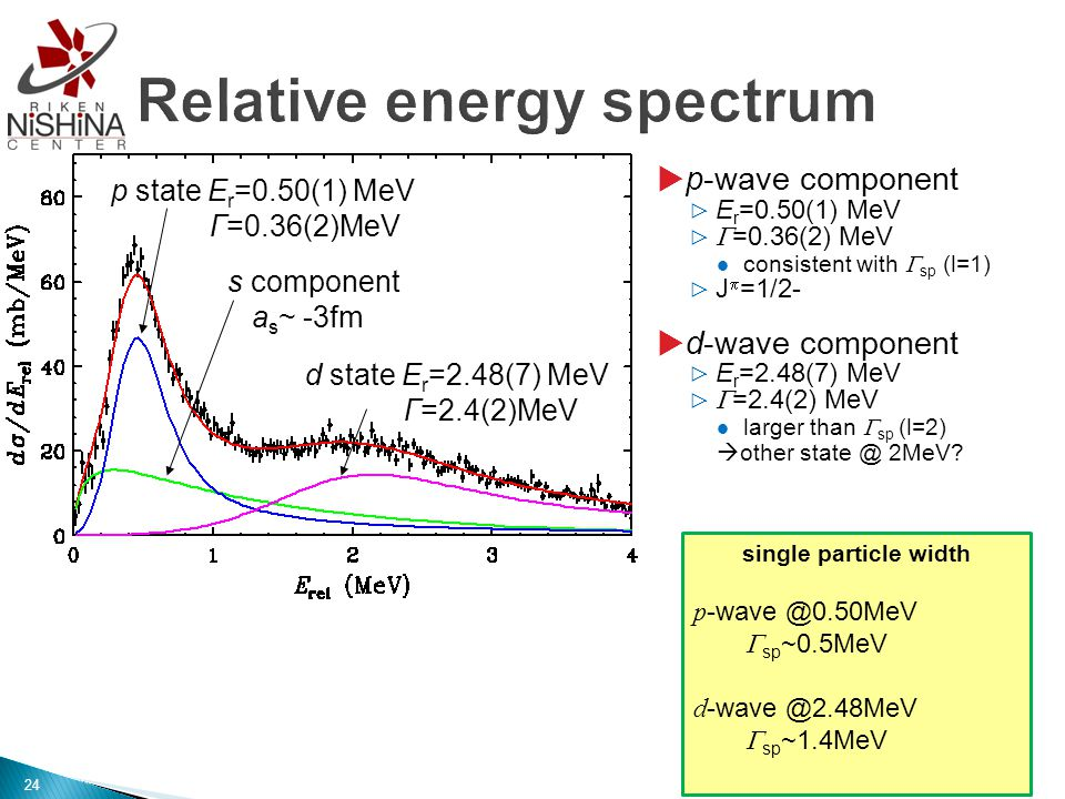  p-wave component ▷ E r =0.50(1) MeV ▷  =0.36(2) MeV consistent with  sp (l=1) ▷ J  =1/2-  d-wave component ▷ E r =2.48(7) MeV ▷  =2.4(2) MeV larger than  sp (l=2)  other state @ 2MeV.