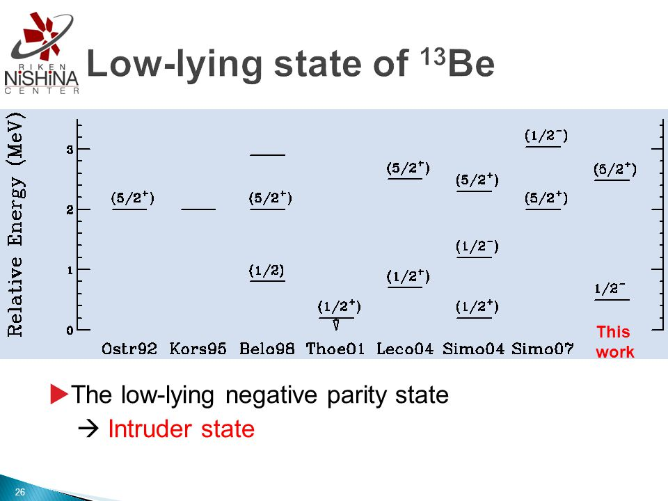 The low-lying negative parity state  Intruder state This work 26