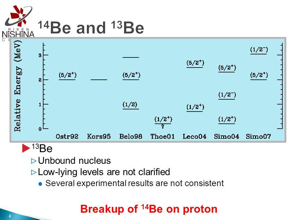 DWBA analysis Two optical potentials (A) A.A.Korsheninnikov et al.