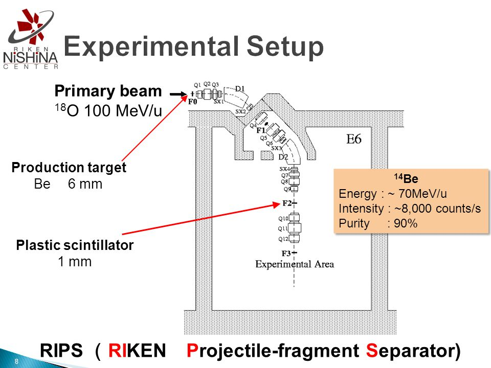 Primary beam 18 O 100 MeV/u Production target Be 6 mm Plastic scintillator 1 mm 14 Be Energy : ~ 70MeV/u Intensity : ~8,000 counts/s Purity : 90% 14 Be Energy : ~ 70MeV/u Intensity : ~8,000 counts/s Purity : 90% RIPS ( RIKEN Projectile-fragment Separator) 8